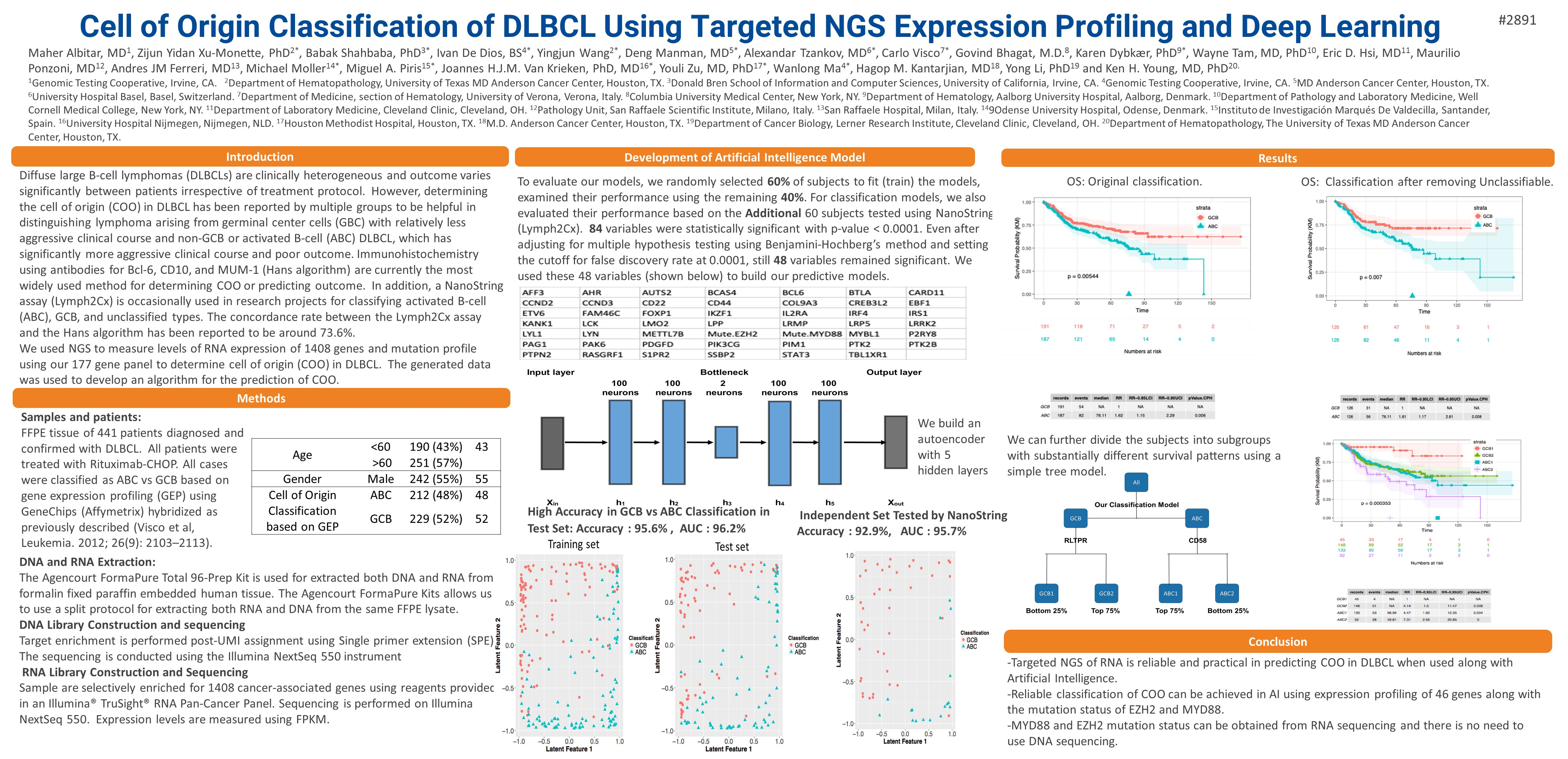 Cell of Origin Classification of DLBCL Using Targeted NGS Expression Profiling and Deep Learning