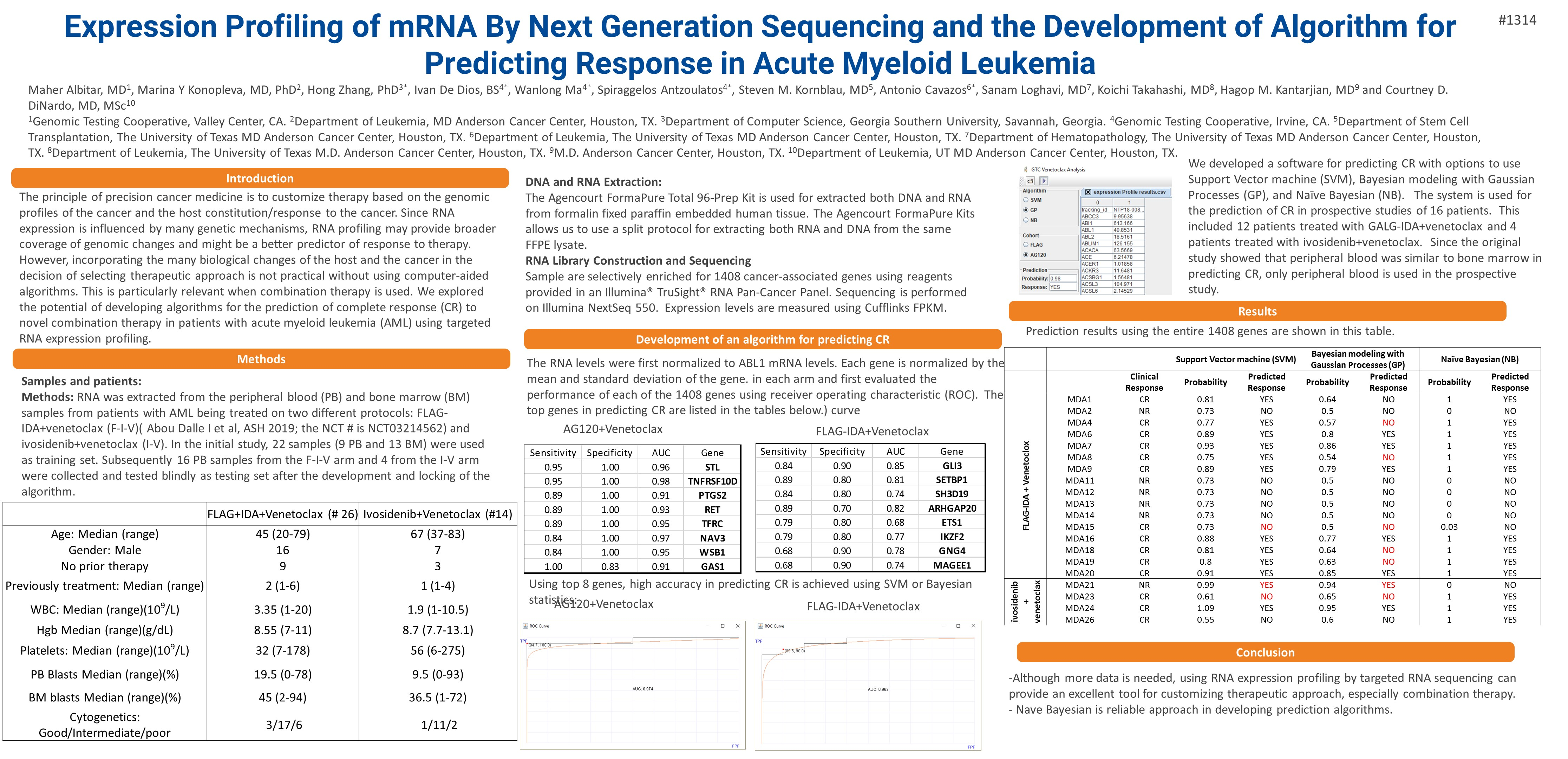 Expression Profiling of mRNA By Next Generation Sequencing and the Development of Algorithm for Predicting Response in Acute Myeloid Leukemia
