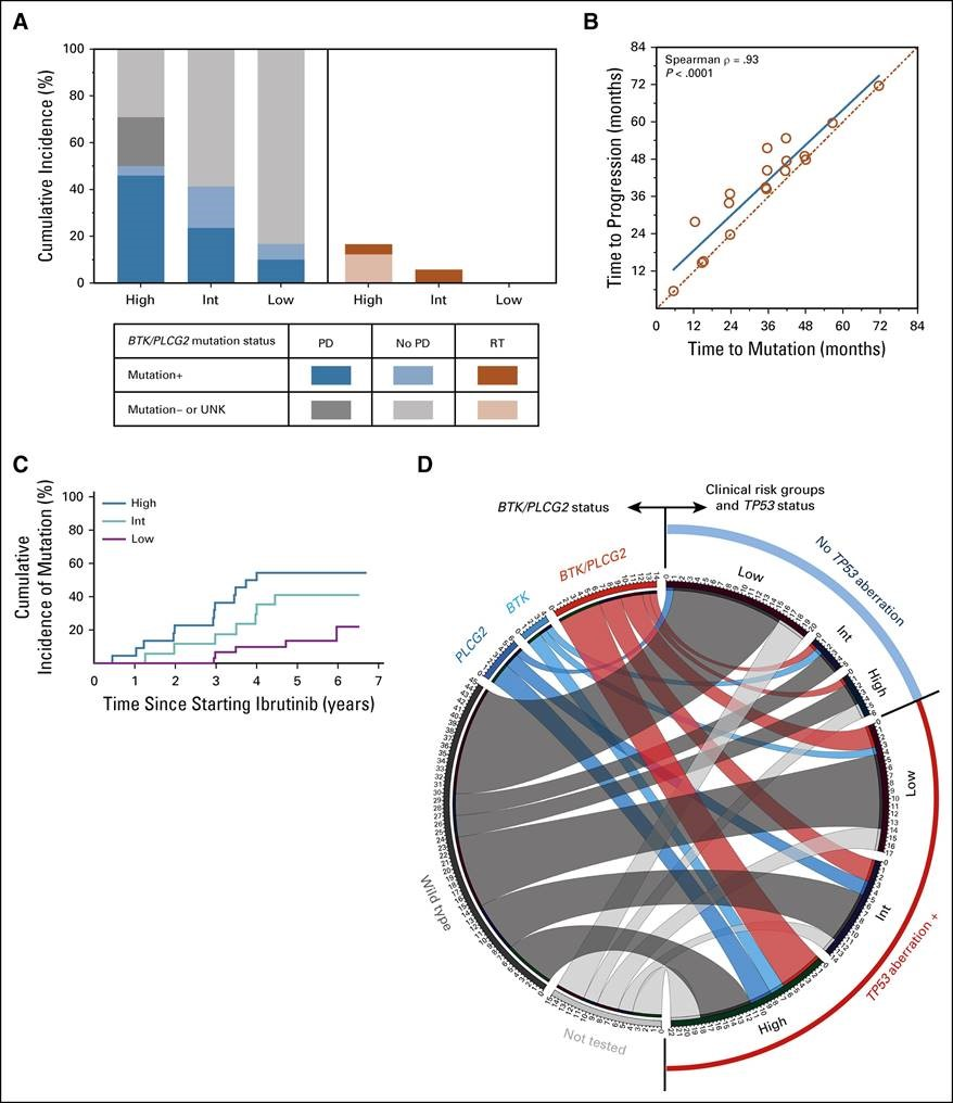 GTC scientists contribute to major study published in Journal of Clinical Oncology: Prediction of outcome in CLL patients
