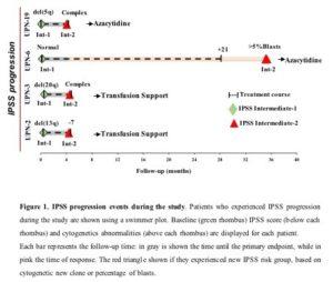 Eltrombopag Improves Hematopoiesis