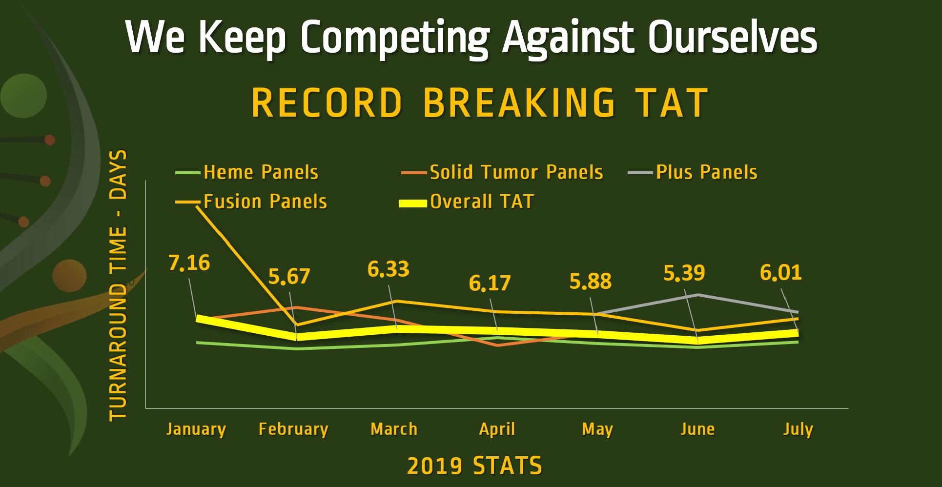 GTC record TAT