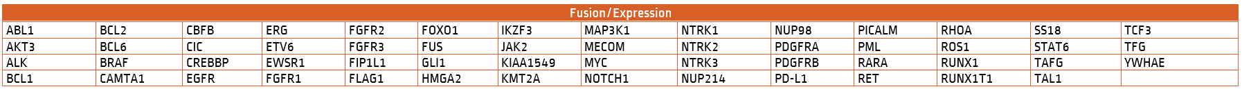 Solid Tumor Fusion Expression Profile Test