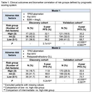 Validation of Clinical Prognostic Models